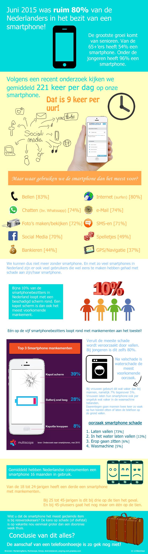 Infographic smartphone gebruik en schade